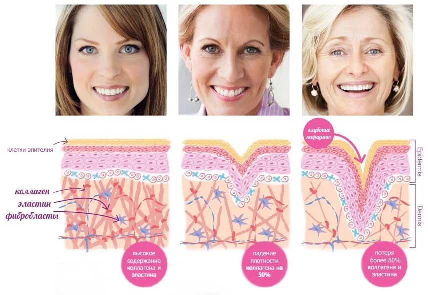 как работает крем против морщин